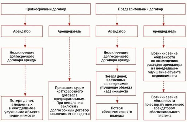 Договор субаренды между ип и физическим лицом